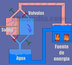 esquema funcionamiento máquina a vapor