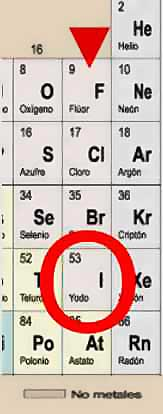 iodo en la tabla periódica