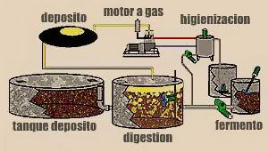 cómo se obtiene el biogas