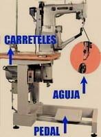 Partes de una máquina de coser